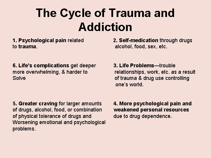 The Cycle of Trauma and Addiction 1. Psychological pain related to trauma. 2. Self-medication