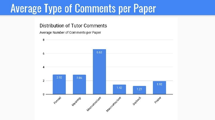 Average Type of Comments per Paper