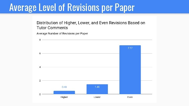 Average Level of Revisions per Paper