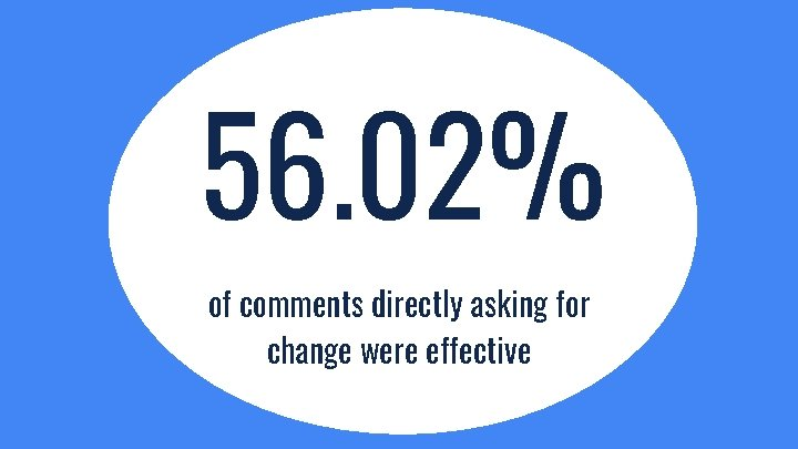 56. 02% of comments directly asking for change were effective