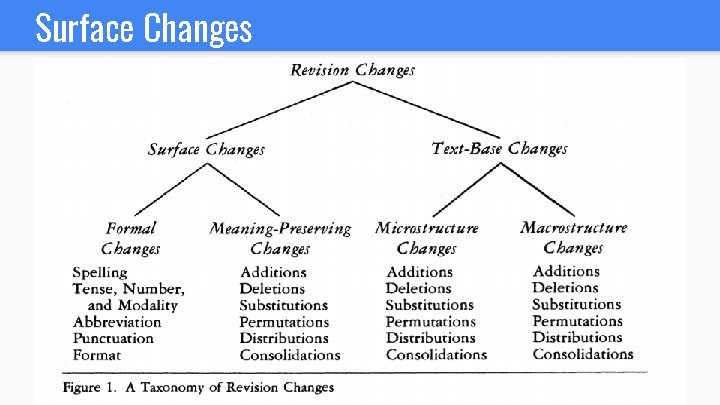 Surface Changes