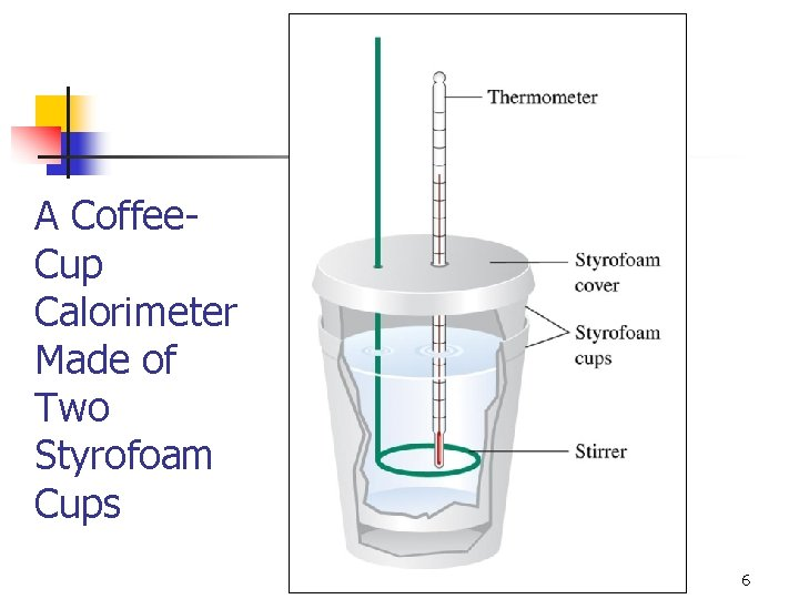 A Coffee. Cup Calorimeter Made of Two Styrofoam Cups 6