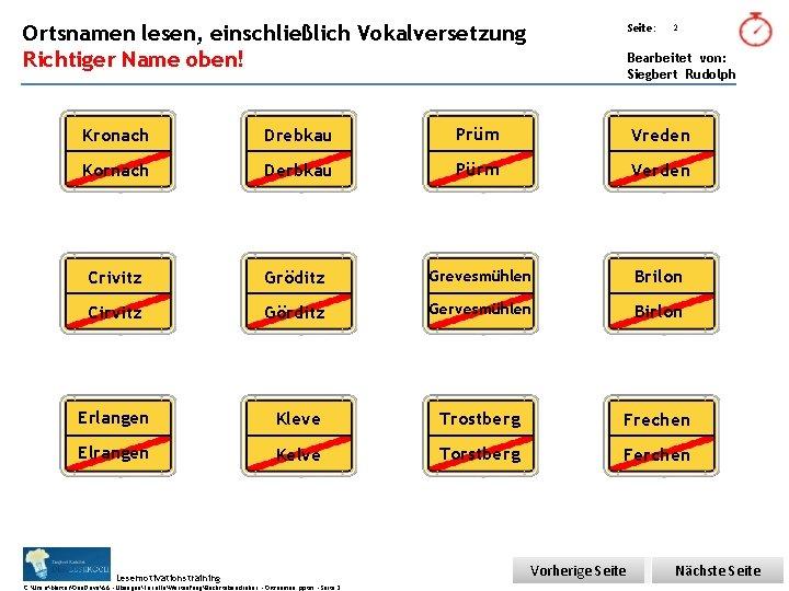 Übungsart: Ortsnamen lesen, einschließlich Vokalversetzung Richtiger Name oben! Seite: 2 Bearbeitet von: Siegbert Rudolph