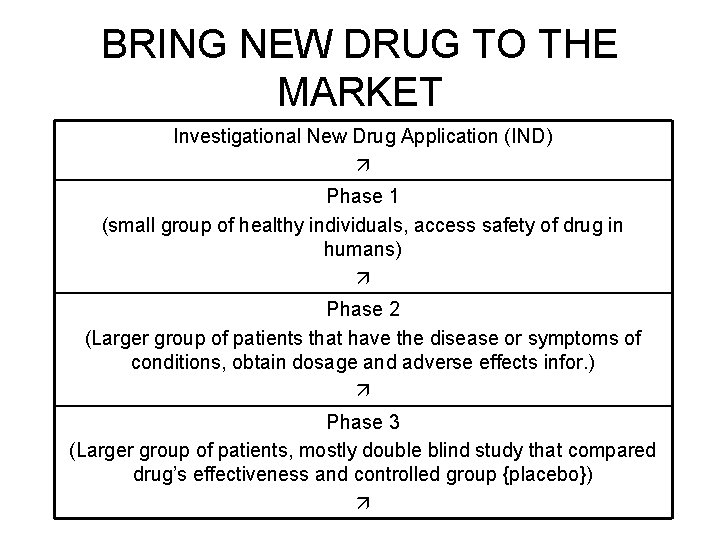 BRING NEW DRUG TO THE MARKET Investigational New Drug Application (IND) Phase 1 (small