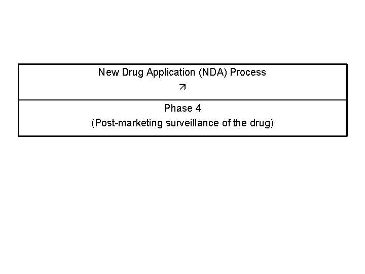 New Drug Application (NDA) Process Phase 4 (Post-marketing surveillance of the drug)