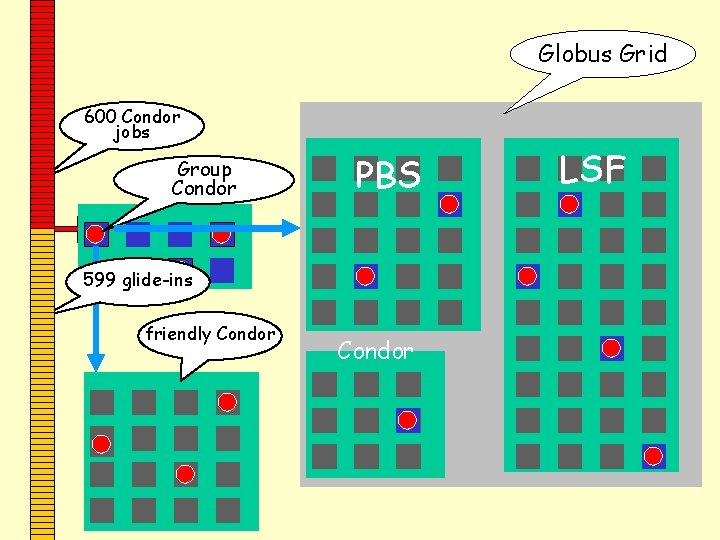 Globus Grid 600 Condor jobs personal Group your workstation Condor PBS 599 glide-ins friendly