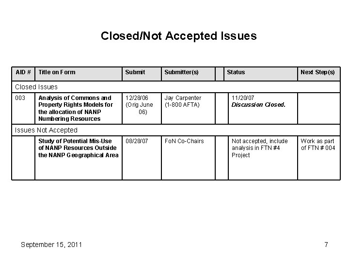 Closed/Not Accepted Issues AID # Title on Form Submitter(s) Status 12/28/06 (Orig June 06)