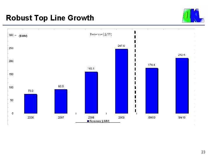 Robust Top Line Growth ($MM) 23