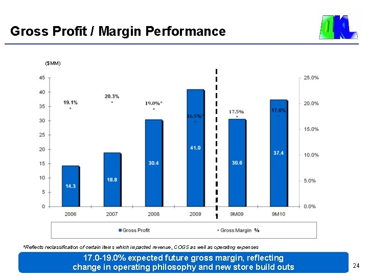 Gross Profit / Margin Performance ($MM) % *Reflects reclassification of certain items which impacted