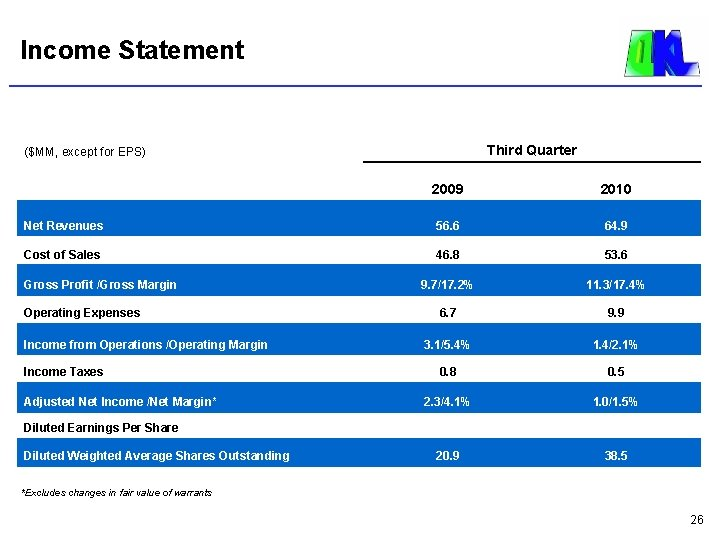 Income Statement Third Quarter ($MM, except for EPS) 2009 2010 Net Revenues 56. 6