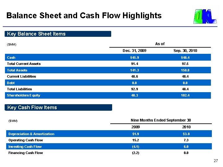 Balance Sheet and Cash Flow Highlights Key Balance Sheet Items As of ($MM) Dec.