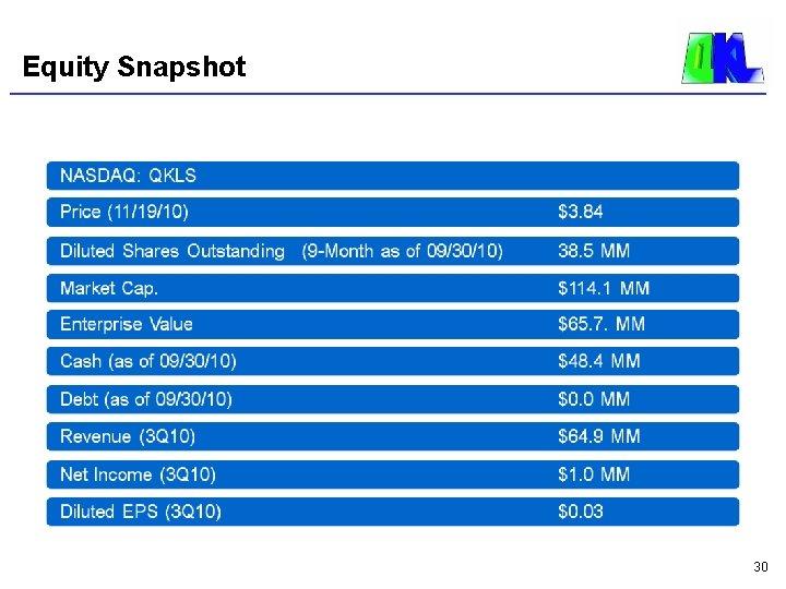Equity Snapshot 30