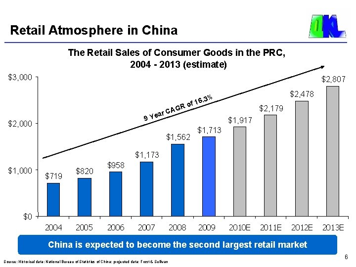 Retail Atmosphere in China The Retail Sales of Consumer Goods in the PRC, 2004