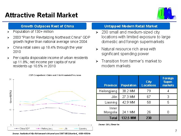 Attractive Retail Market Growth Outpaces Rest of China Ø Population of 130+ million Ø