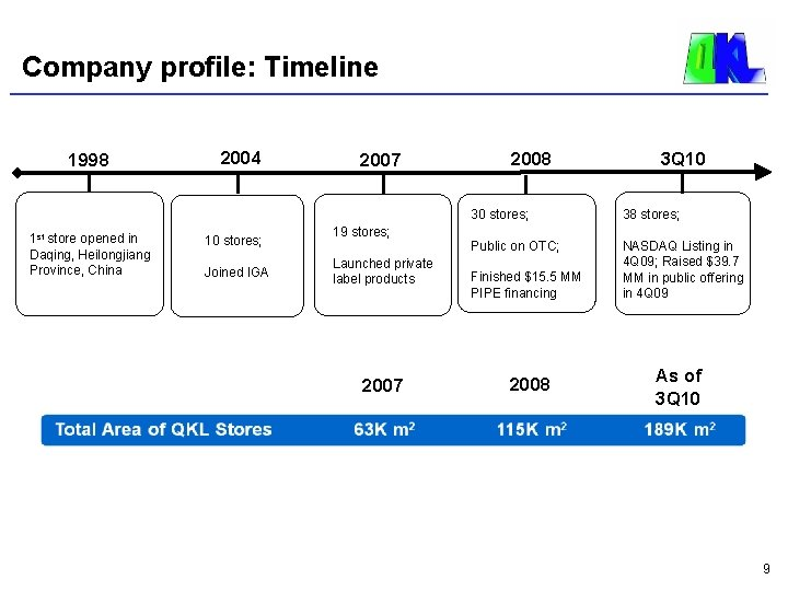 Company profile: Timeline 1998 1 st store opened in Daqing, Heilongjiang Province, China 2004