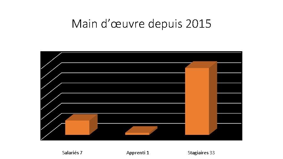 Main d'œuvre depuis 2015 Salariés 7 Apprenti 1 Stagiaires 33