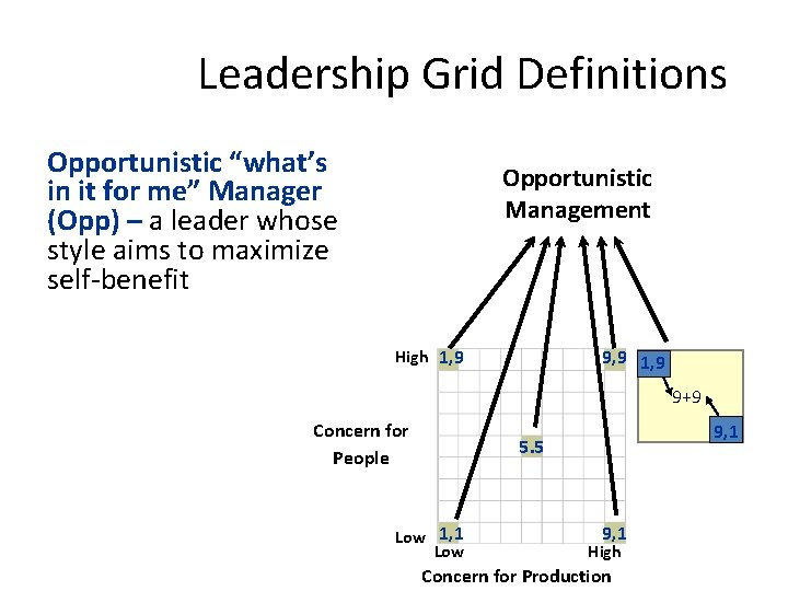 """Leadership Grid Definitions Opportunistic """"what's in it for me"""" Manager (Opp) – a leader"""