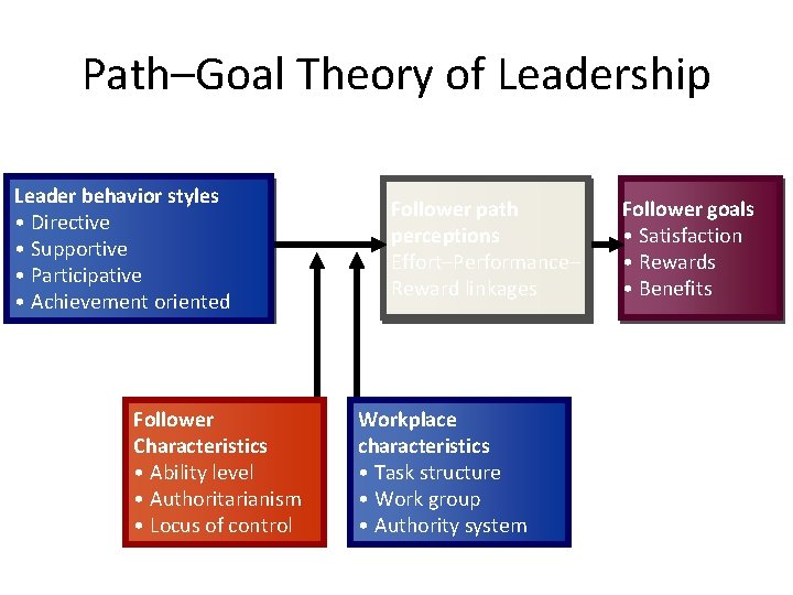 Path–Goal Theory of Leadership Leader behavior styles • Directive • Supportive • Participative •