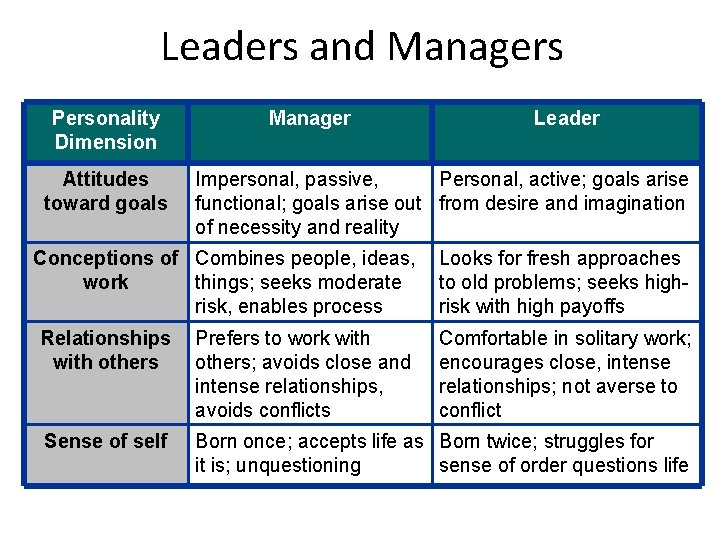 Leaders and Managers Personality Dimension Attitudes toward goals Manager Leader Impersonal, passive, Personal, active;