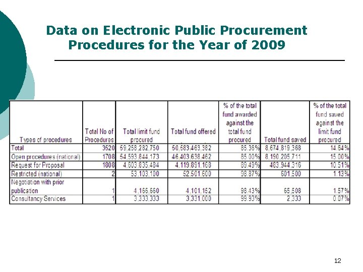 Data on Electronic Public Procurement Procedures for the Year of 2009 12