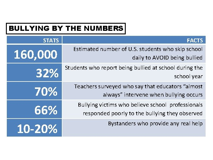 BULLYING BY THE NUMBERS STATS 160, 000 32% 70% 66% 10 -20% FACTS Estimated
