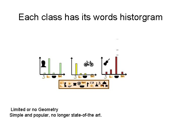 Each class has its words historgram – – – Limited or no Geometry Simple