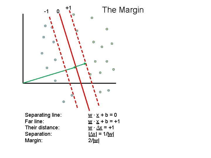 -1 0 Separating line: Far line: Their distance: Separation: Margin: +1 The Margin w∙x+b=0