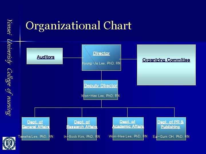 Yonsei Univeristy College of nursing Organizational Chart Auditors Director Kyung-Ja Lee, Ph. D, RN