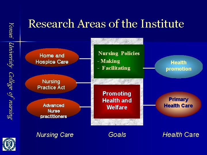 Yonsei Univeristy College of nursing Research Areas of the Institute Home and Hospice Care