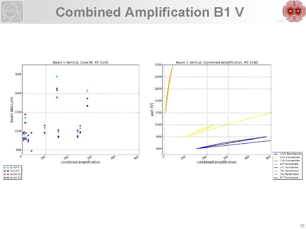 Combined Amplification B 1 V LHC 12