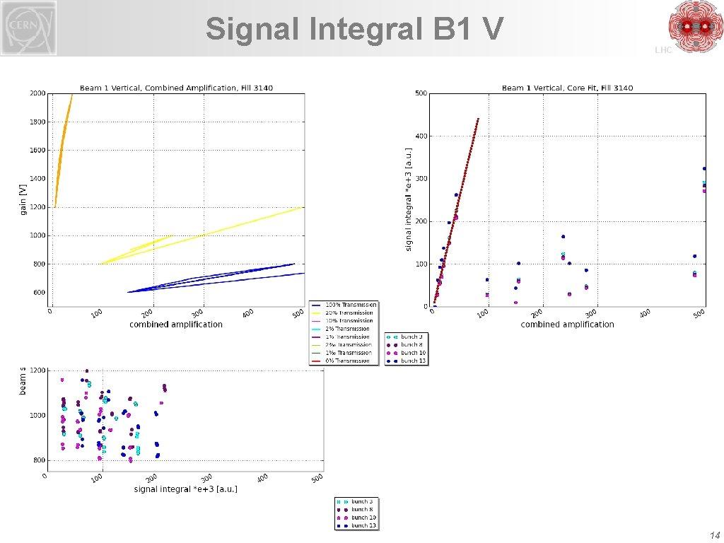 Signal Integral B 1 V LHC 14