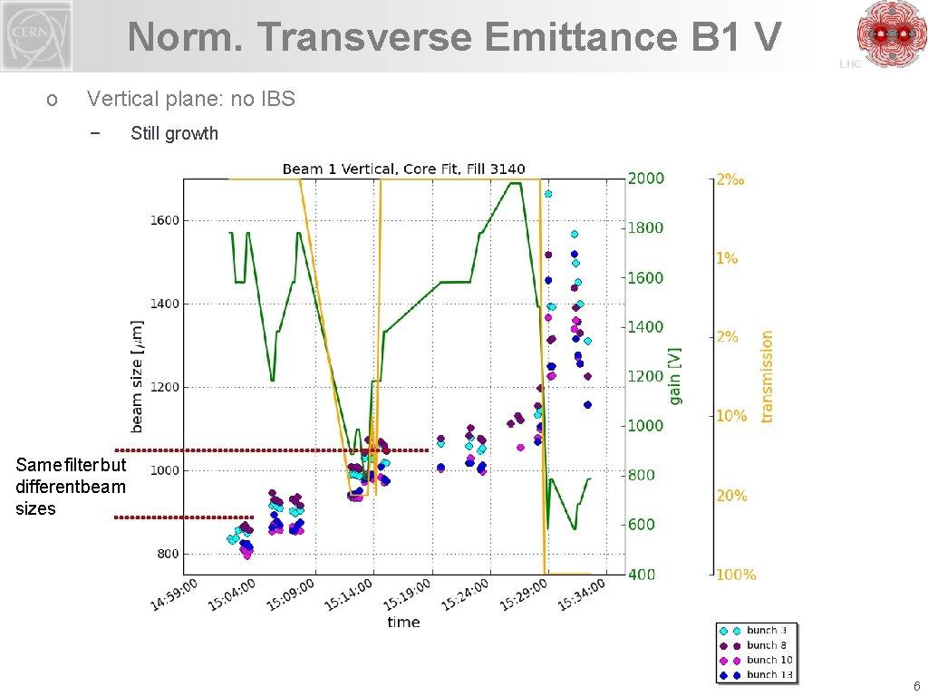 Norm. Transverse Emittance B 1 V o LHC Vertical plane: no IBS − Still
