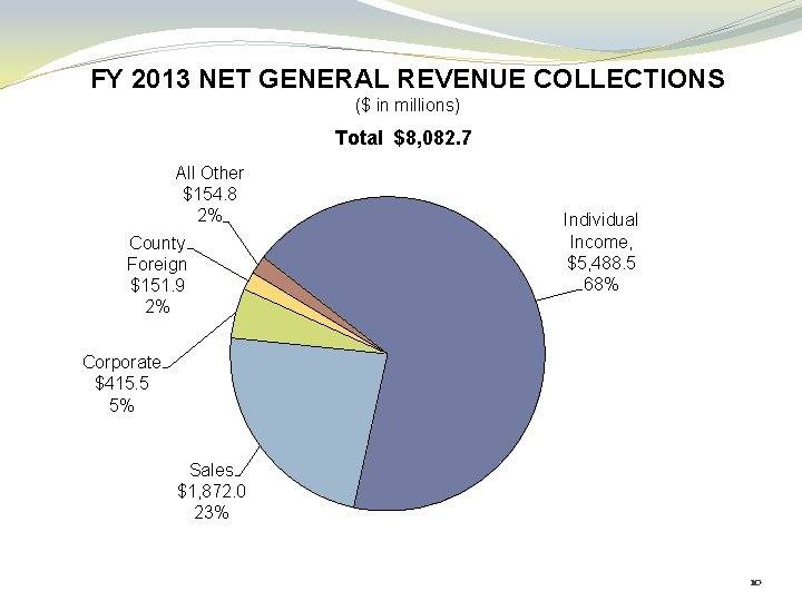 FY 2013 NET GENERAL REVENUE COLLECTIONS ($ in millions) Total $8, 082. 7 All
