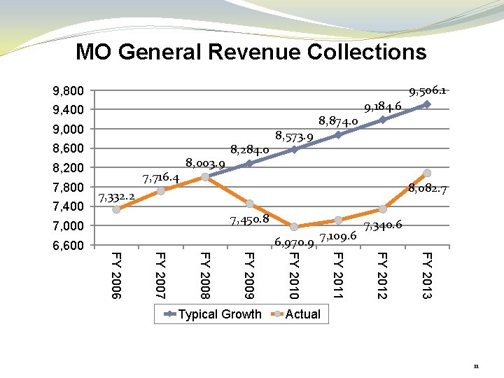 MO General Revenue Collections 9, 506. 1 9, 800 $M 9, 400 9, 000