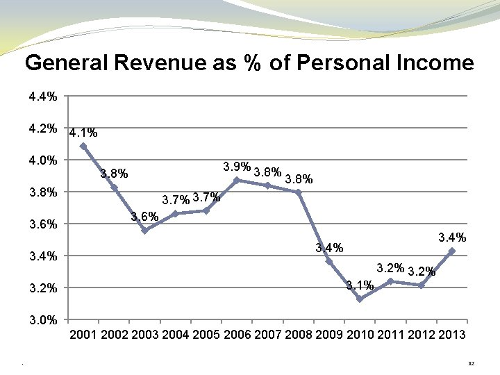 General Revenue as % of Personal Income 4. 4% 4. 2% 4. 1% 4.