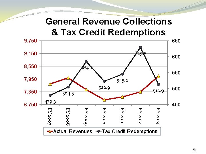 General Revenue Collections & Tax Credit Redemptions 9, 750 650 Figures in millions 629.