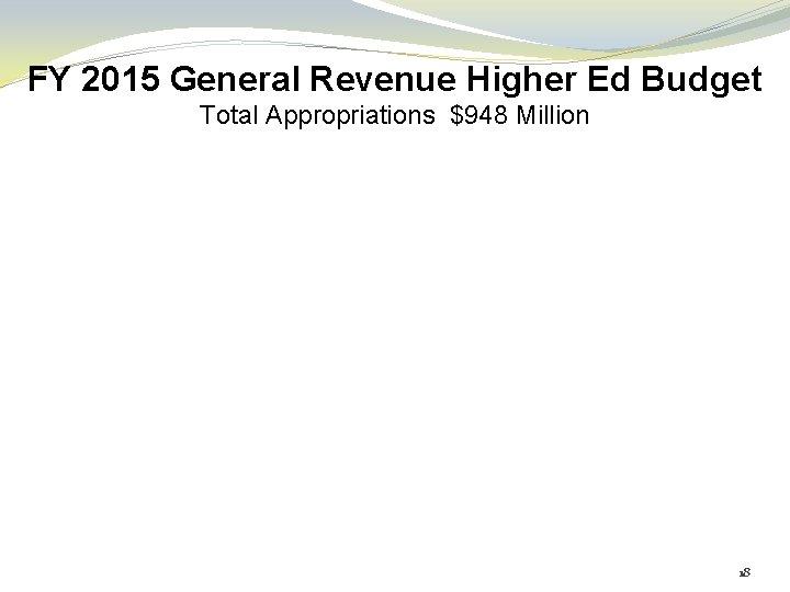 FY 2015 General Revenue Higher Ed Budget Total Appropriations $948 Million 18