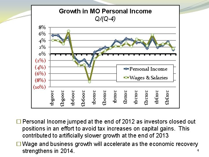 Growth in MO Personal Income Q/(Q-4) 8% 6% 4% 2% 0% (2%) (4%) (6%)
