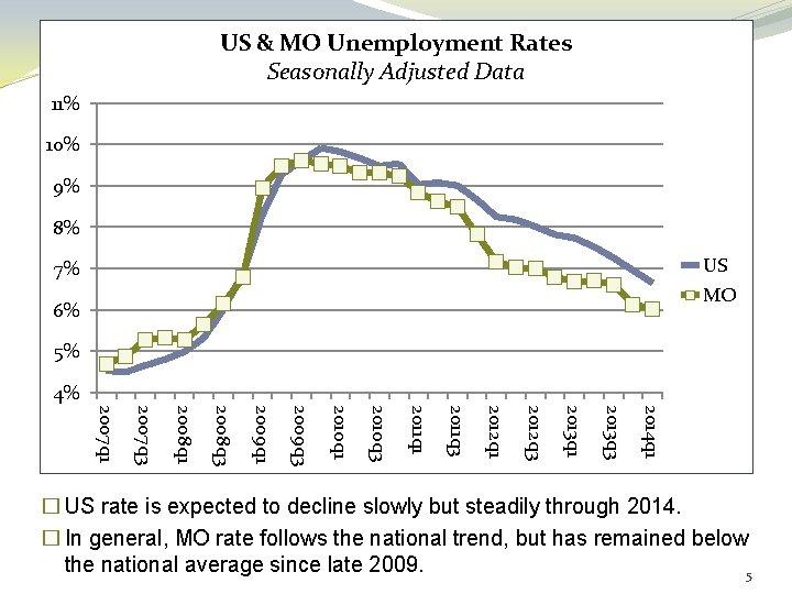 US & MO Unemployment Rates Seasonally Adjusted Data 11% 10% 9% 8% US 7%