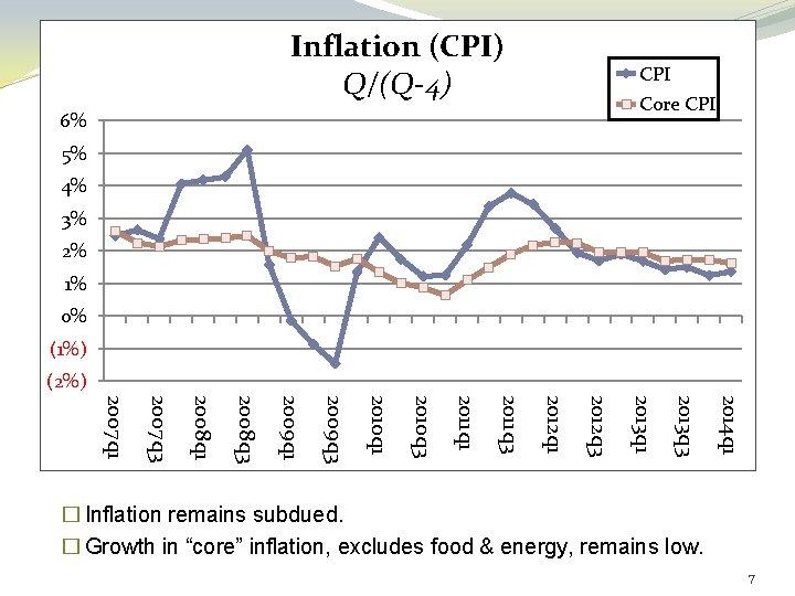 Inflation (CPI) Q/(Q-4) CPI Core CPI 6% 5% 4% 3% 2% 1% 0% (1%)