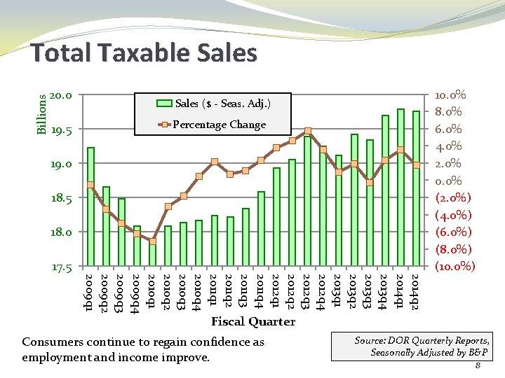 Billions Total Taxable Sales 20. 0 19. 5 10. 0% 8. 0% 6. 0%