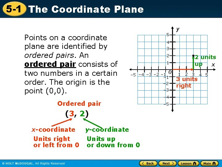 5 -1 The Coordinate Plane y Points on a coordinate plane are identified by