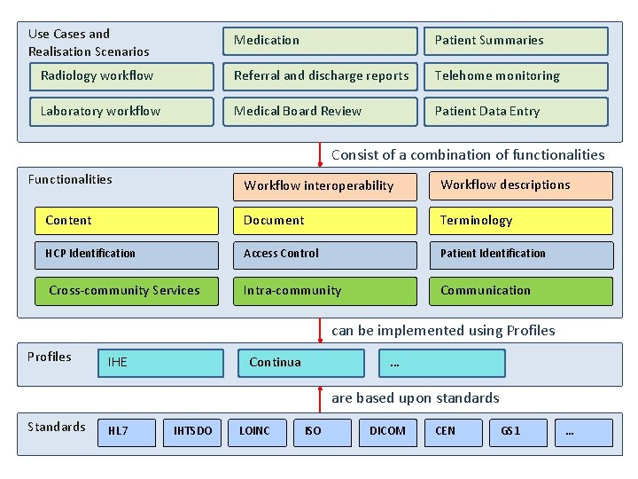 Use Cases and Realisation Scenarios Medication Patient Summaries Radiology workflow Referral and discharge reports