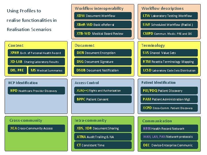 Using Profiles to realise functionalities in Realisation Scenarios Content Workflow interoperability Workflow descriptions XDW