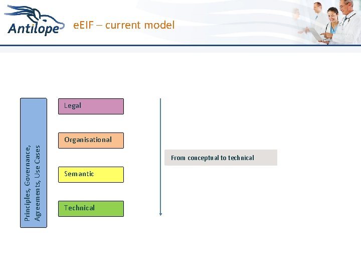 e. EIF – current model Principles, Governance, Agreements, Use Cases Legal Organisational From conceptual