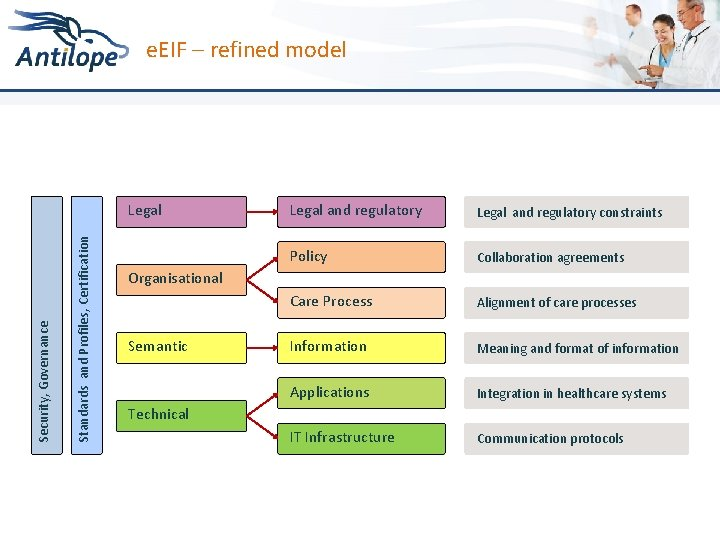 e. EIF – refined model Standards and Profiles, Certification Security, Governance Legal and regulatory