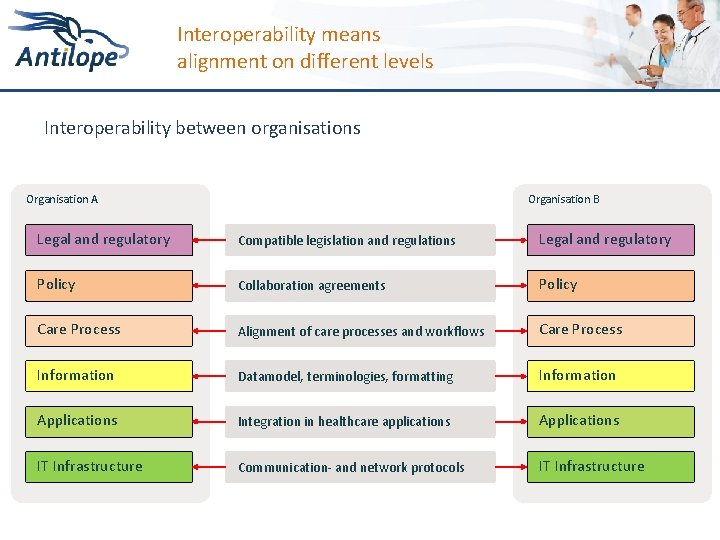 Interoperability means alignment on different levels Interoperability between organisations Organisation A Organisation B Legal