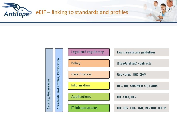 Standards and Profiles, Certification Security, Governance e. EIF – linking to standards and profiles