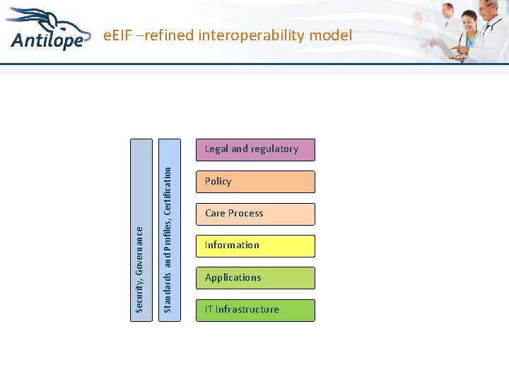 e. EIF –refined interoperability model Standards and Profiles, Certification Security, Governance Legal and regulatory