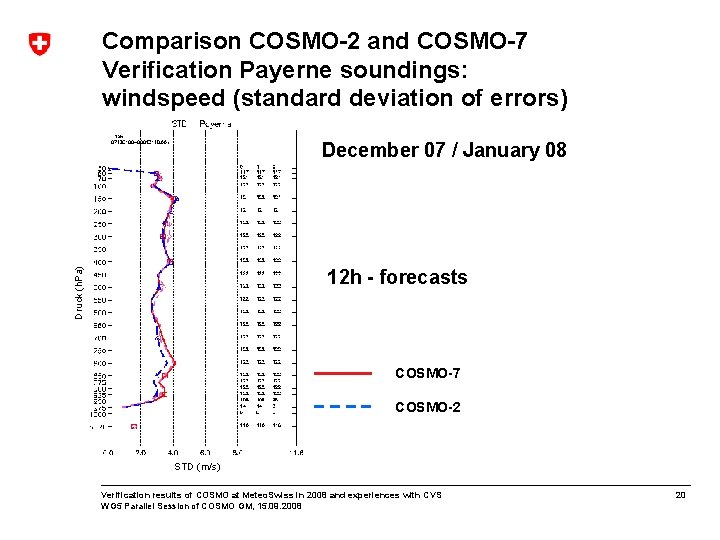 Comparison COSMO-2 and COSMO-7 Verification Payerne soundings: windspeed (standard deviation of errors) December 07